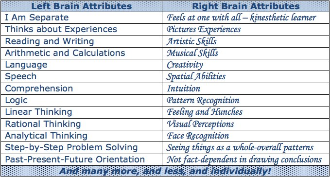 left and right brain methods Teaching reading methods books right-brained math: concepts to facts conduct tests to determine if a child is right or left brain dominant and base their.